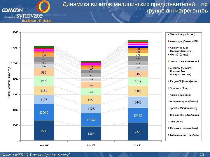 Динамика визитов медицинских представителей – по группе антиагрегантов Healthcare Division Source: MEDI-Q 'Doctors Opinion