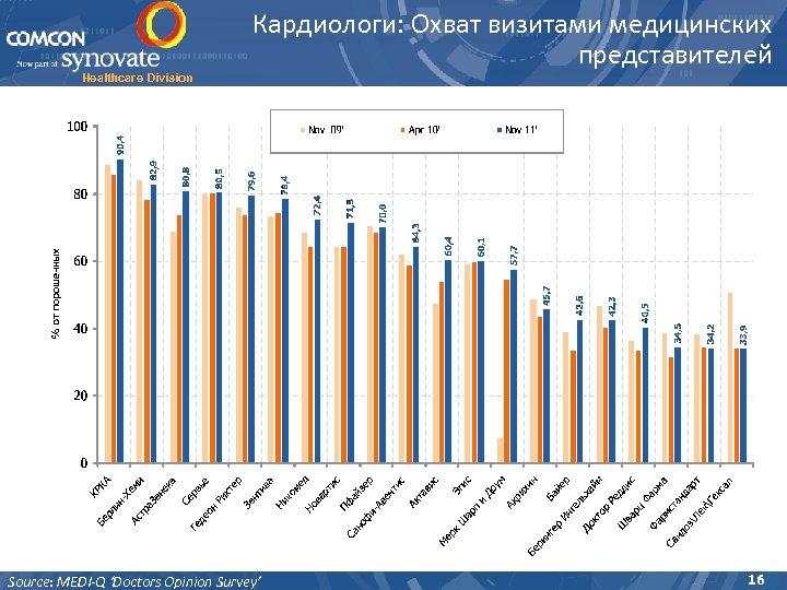 Healthcare Division Кардиологи: Охват визитами медицинских представителей Source: MEDI-Q 'Doctors Opinion Survey' 16