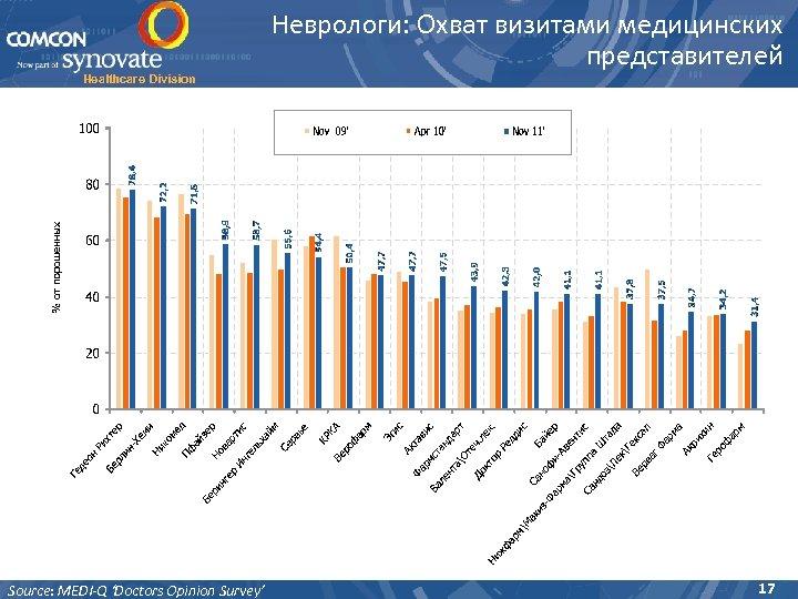 Healthcare Division Source: MEDI-Q 'Doctors Opinion Survey' Неврологи: Охват визитами медицинских представителей 17