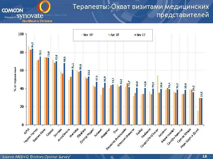 Healthcare Division Source: MEDI-Q 'Doctors Opinion Survey' Терапевты: Охват визитами медицинских представителей 18