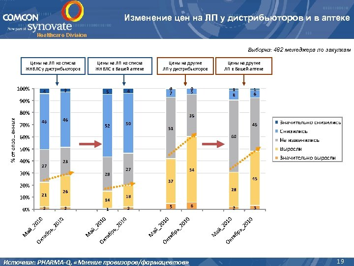 Изменение цен на ЛП у дистрибьюторов и в аптеке Healthcare Division Выборка: 482 менеджера