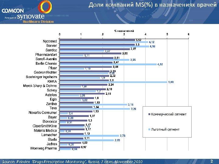 Доли компаний MS(%) в назначениях врачей Healthcare Division Source: Pr. Index 'Drugs Prescription Monitoring',