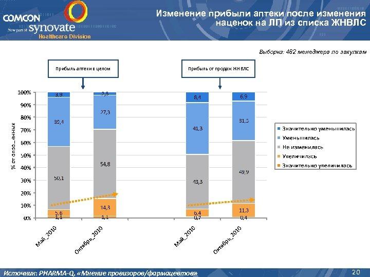 Изменение прибыли аптеки после изменения наценок на ЛП из списка ЖНВЛС Healthcare Division Выборка: