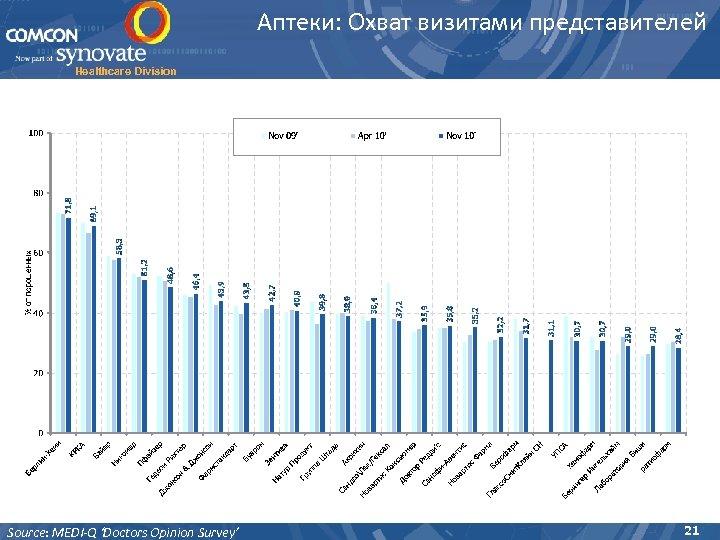 Аптеки: Охват визитами представителей Healthcare Division Source: MEDI-Q 'Doctors Opinion Survey' 21