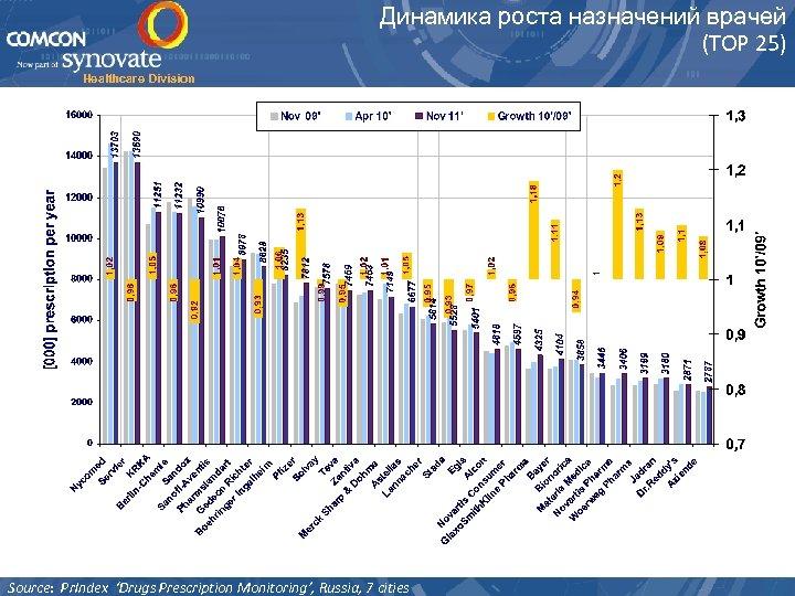 Динамика роста назначений врачей (ТОР 25) Healthcare Division Source: Pr. Index 'Drugs Prescription Monitoring',