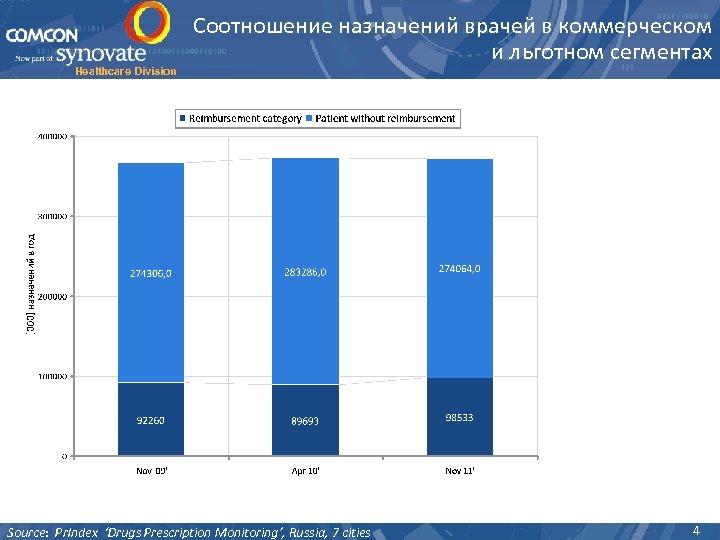 Healthcare Division Соотношение назначений врачей в коммерческом и льготном сегментах Source: Pr. Index 'Drugs