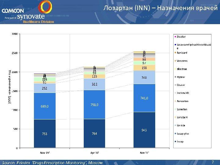 Лозартан (INN) – Назначения врачей Healthcare Division Source: Pr. Index 'Drugs Prescription Monitoring', Moscow