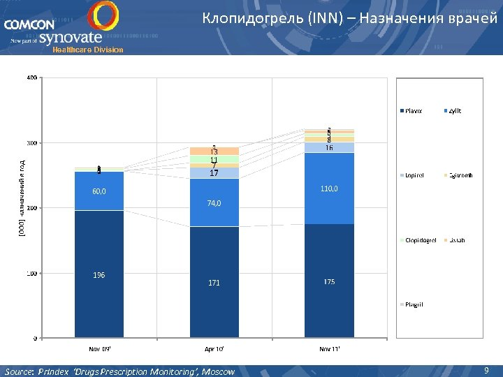 Клопидогрель (INN) – Назначения врачей Healthcare Division Source: Pr. Index 'Drugs Prescription Monitoring', Moscow
