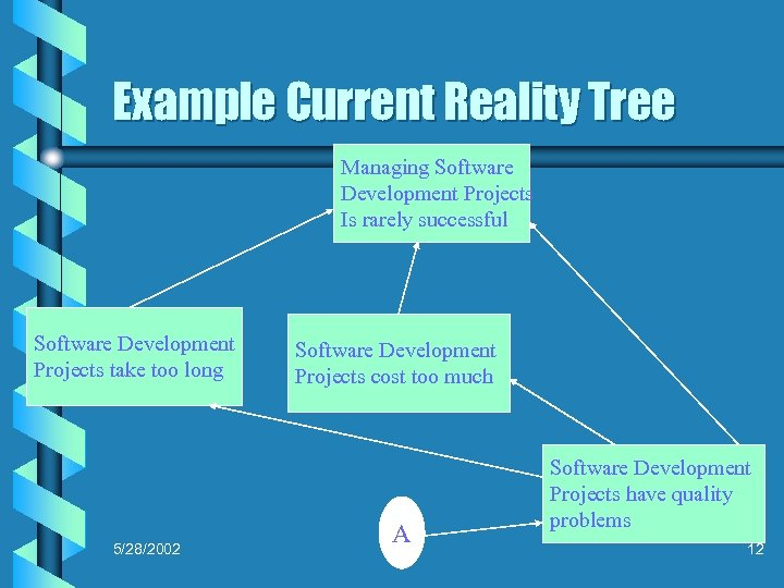 Example Current Reality Tree Managing Software Development Projects Is rarely successful Software Development Projects
