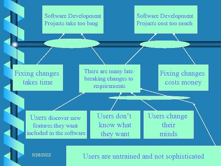 Software Development Projects take too long Fixing changes takes time There are many latebreaking