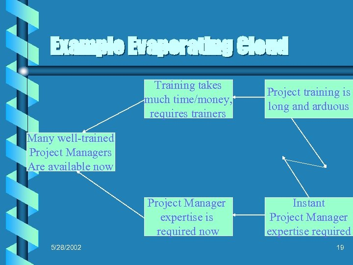 Example Evaporating Cloud Training takes much time/money, requires trainers Project training is long and