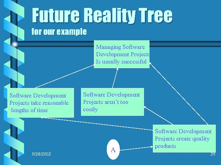Future Reality Tree for our example Managing Software Development Projects Is usually successful Software