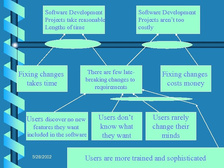 Software Development Projects take reasonable Projects take too long Lengths of time Fixing changes