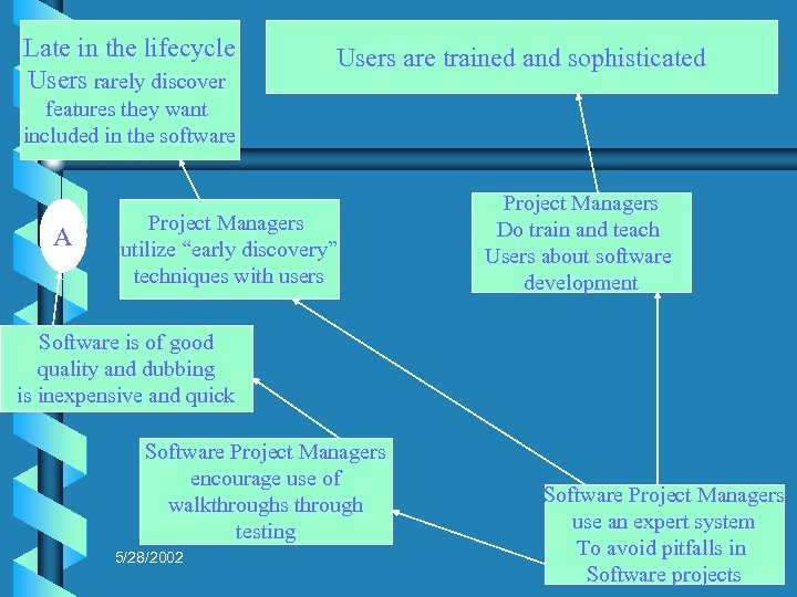 Late in the lifecycle Users rarely discover Users are trained and sophisticated features they