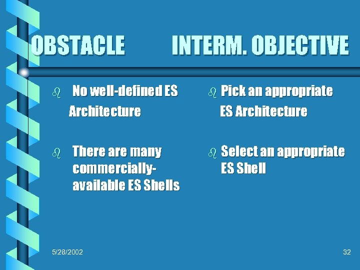 OBSTACLE b b INTERM. OBJECTIVE No well-defined ES Architecture There are many commerciallyavailable ES