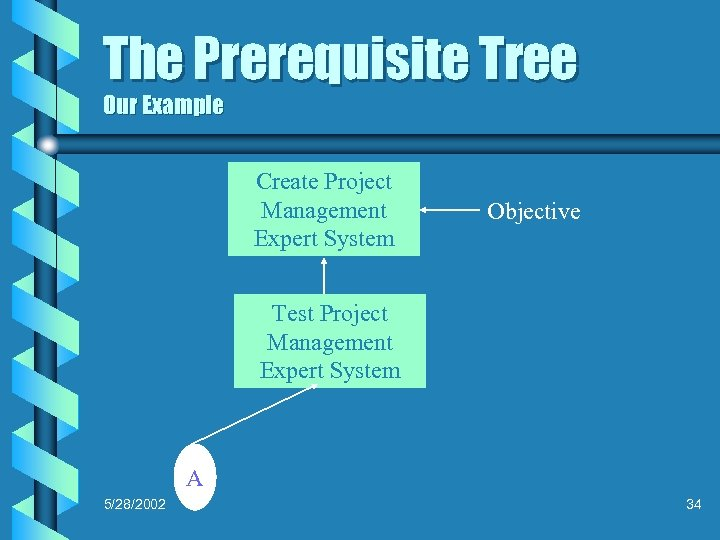 The Prerequisite Tree Our Example Create Project Management Expert System Objective Test Project Management