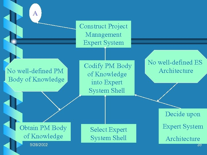 A Construct Project Management Expert System No well-defined PM Body of Knowledge Codify PM