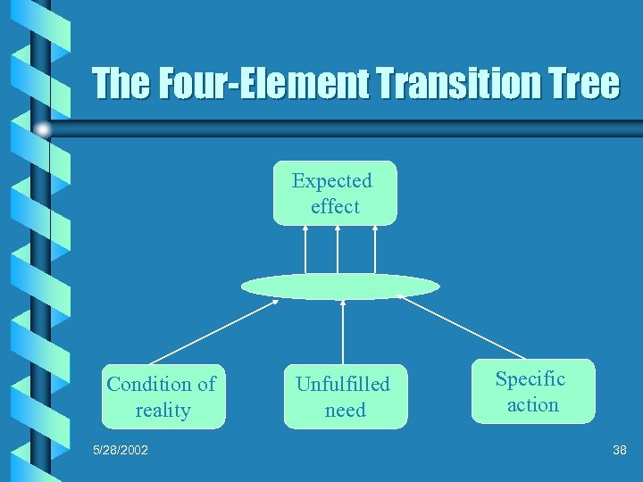 The Four-Element Transition Tree Expected effect Condition of reality 5/28/2002 Unfulfilled need Specific action