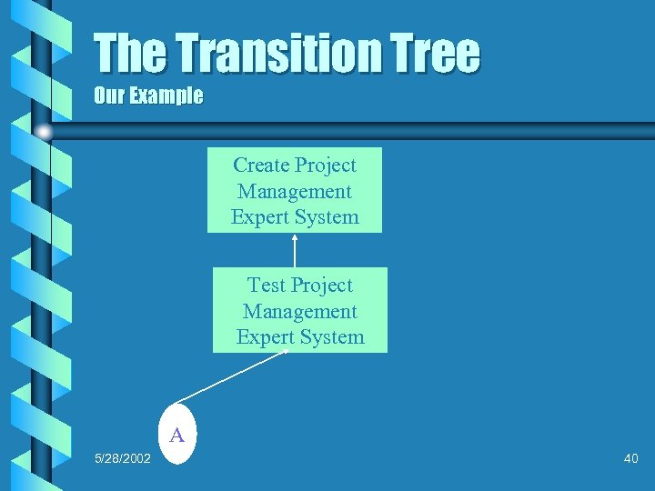 The Transition Tree Our Example Create Project Management Expert System Test Project Management Expert