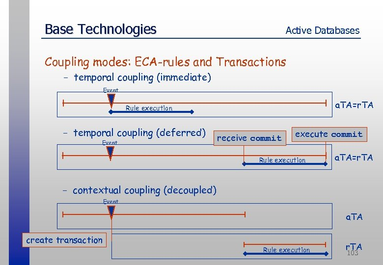 Base Technologies Active Databases Coupling modes: ECA-rules and Transactions - temporal coupling (immediate) Event