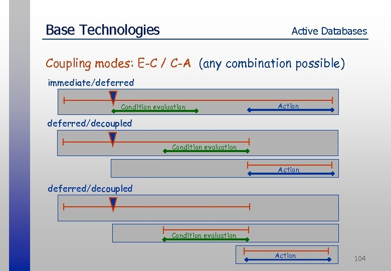 Base Technologies Active Databases Coupling modes: E-C / C-A (any combination possible) immediate/deferred Condition