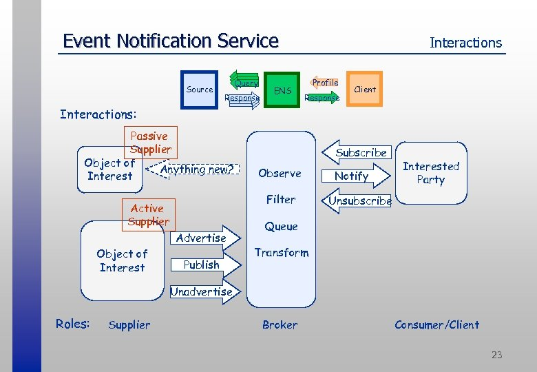 Event Notification Service Source Query Response ENS Interactions Profile Response Client Interactions: Passive Supplier