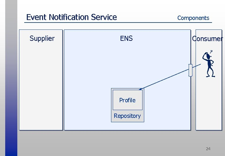 Event Notification Service Supplier Components ENS Consumer Profile Repository 24