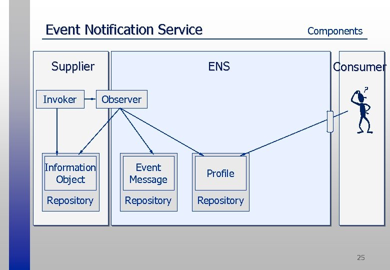 Event Notification Service ENS Supplier Invoker Components Consumer Observer Information Object Event Message Profile
