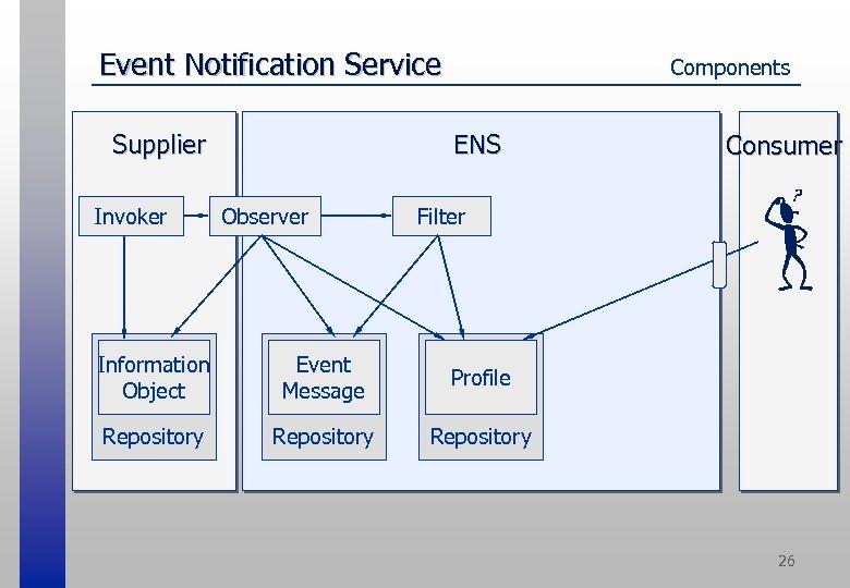 Event Notification Service ENS Supplier Invoker Components Observer Consumer Filter Information Object Event Message