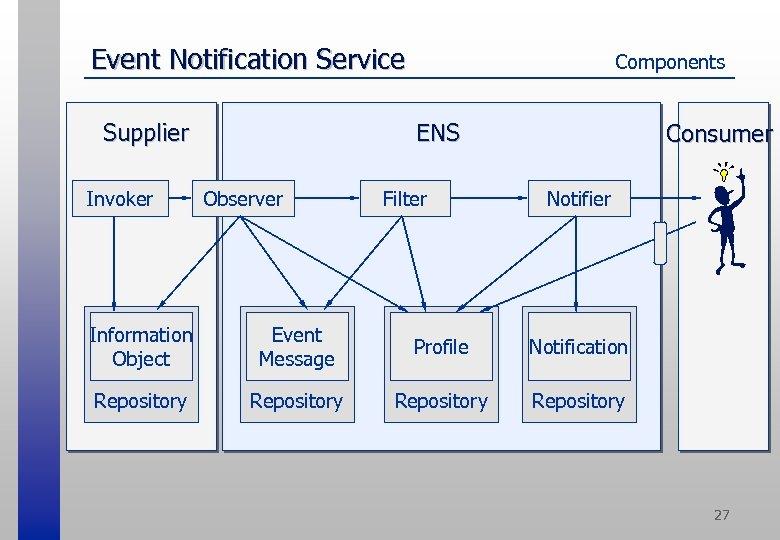 Event Notification Service ENS Supplier Invoker Components Observer Filter Consumer Notifier Information Object Event