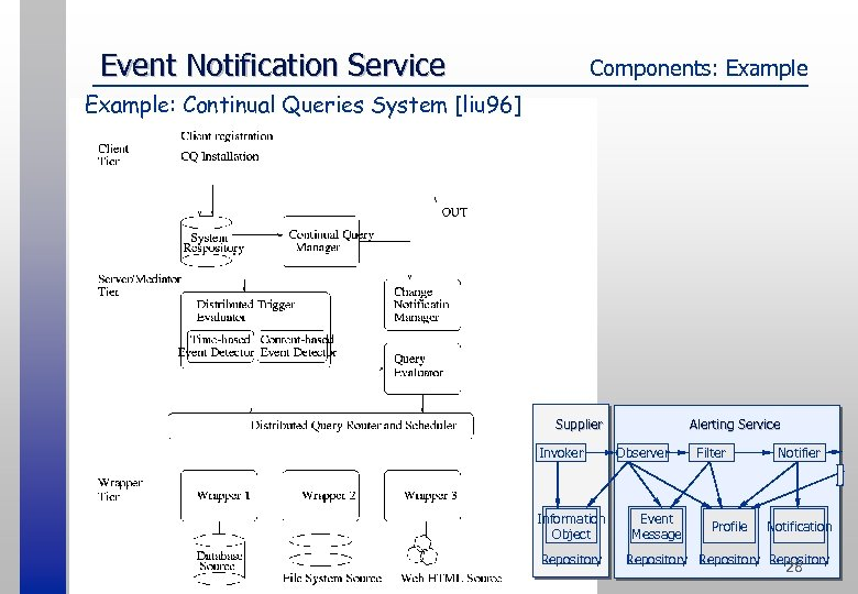 Event Notification Service Components: Example: Continual Queries System [liu 96] Alerting Service Supplier Invoker