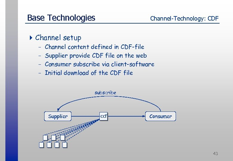 Base Technologies Channel-Technology: CDF 4 Channel setup - Channel content defined in CDF-file Supplier