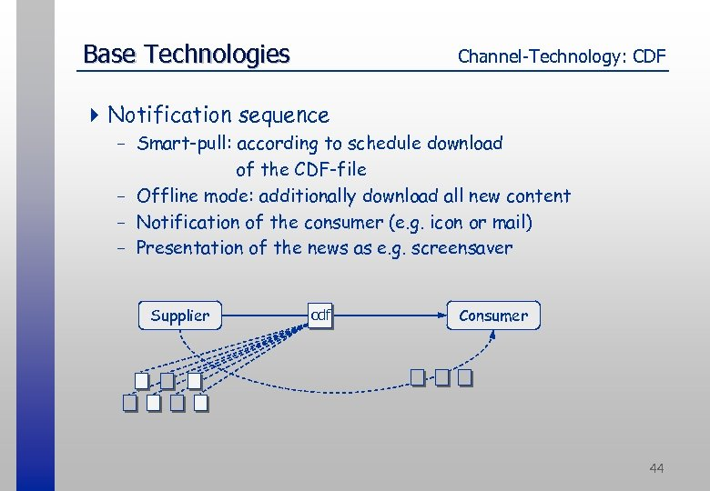 Base Technologies Channel-Technology: CDF 4 Notification sequence - Smart-pull: according to schedule download of