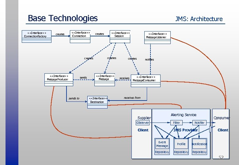 Base Technologies <<Interface>> Connection. Factory creates <<Interface>> Connection creates <<Interface>> Message. Producer sends to