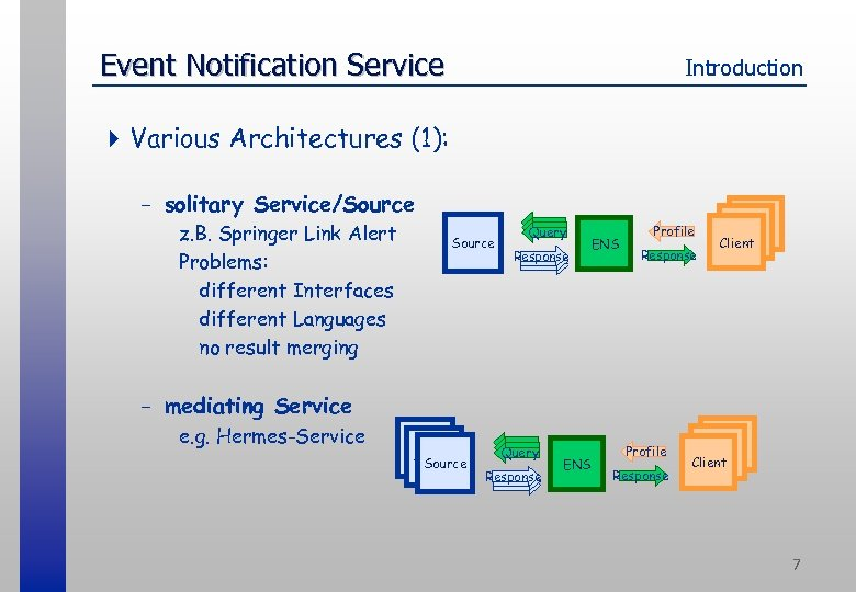 Event Notification Service Introduction 4 Various Architectures (1): - solitary Service/Source z. B. Springer