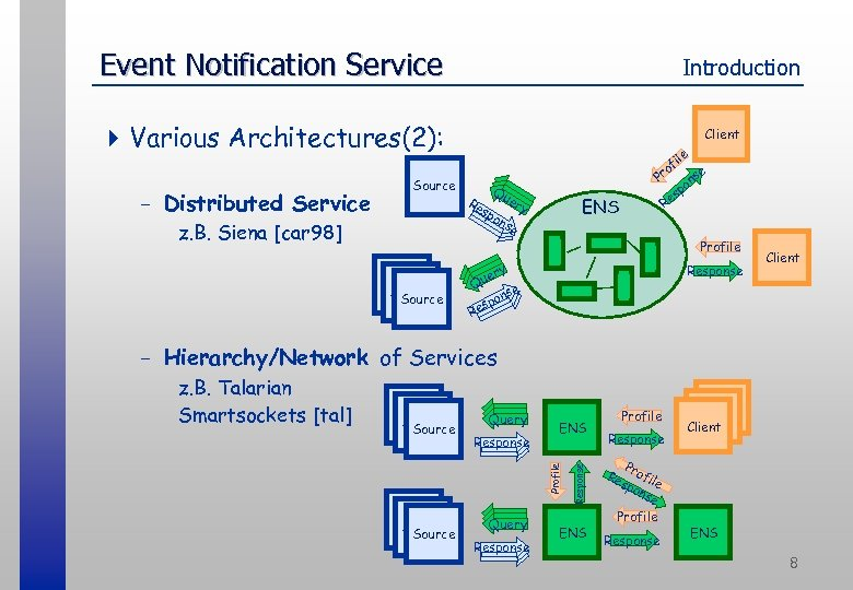 Event Notification Service Introduction 4 Various Architectures(2): - Distributed Service Source z. B. Siena