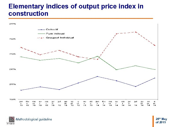 Elementary indices of output price index in construction Methodological guideline 26 th May of