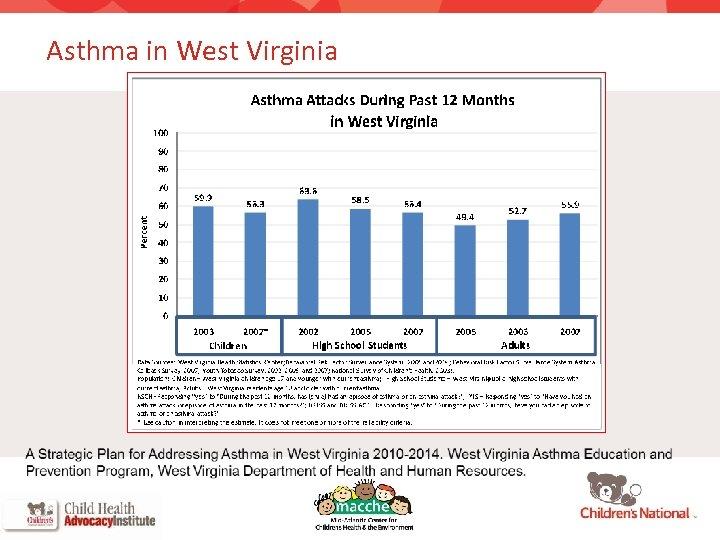 Asthma in West Virginia