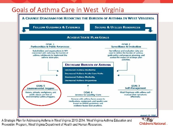 Goals of Asthma Care in West Virginia 13