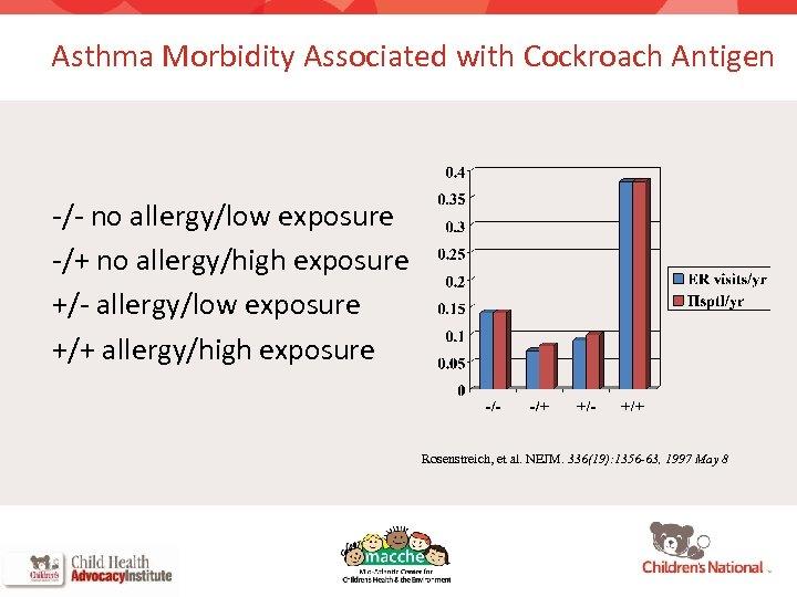 Asthma Morbidity Associated with Cockroach Antigen -/- no allergy/low exposure -/+ no allergy/high exposure