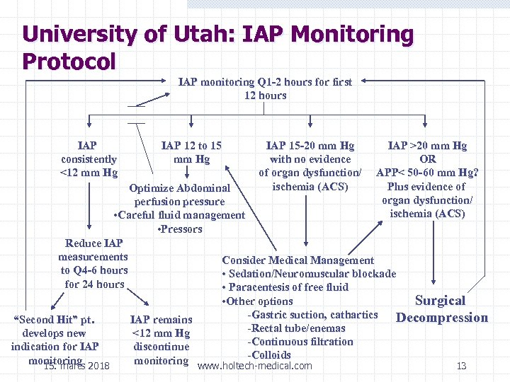 University of Utah: IAP Monitoring Protocol IAP monitoring Q 1 -2 hours for first