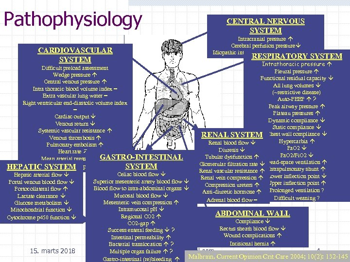 Pathophysiology CARDIOVASCULAR SYSTEM CENTRAL NERVOUS SYSTEM Intracranial pressure Cerebral perfusion pressure Idiopathic intracranial hypertension