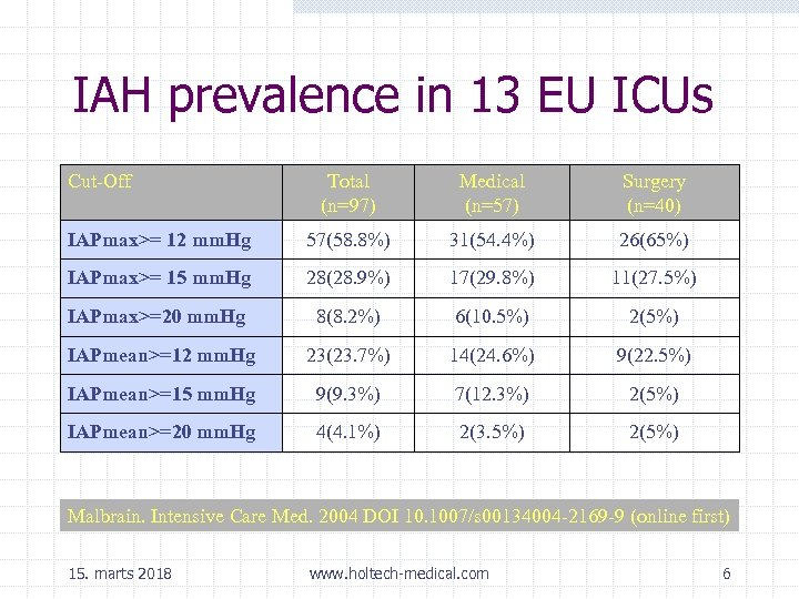 IAH prevalence in 13 EU ICUs Cut-Off Total (n=97) Medical (n=57) Surgery (n=40) IAPmax>=