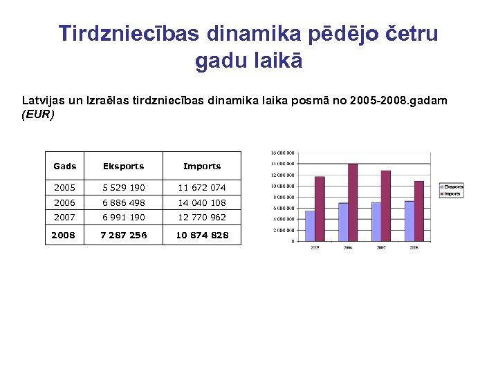Tirdzniecības dinamika pēdējo četru gadu laikā Latvijas un Izraēlas tirdzniecības dinamika laika posmā no