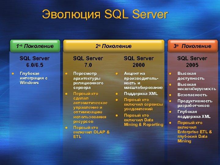 Эволюция SQL Server 1 -е Поколение 2 е Поколение SQL Server 6. 0/6. 5