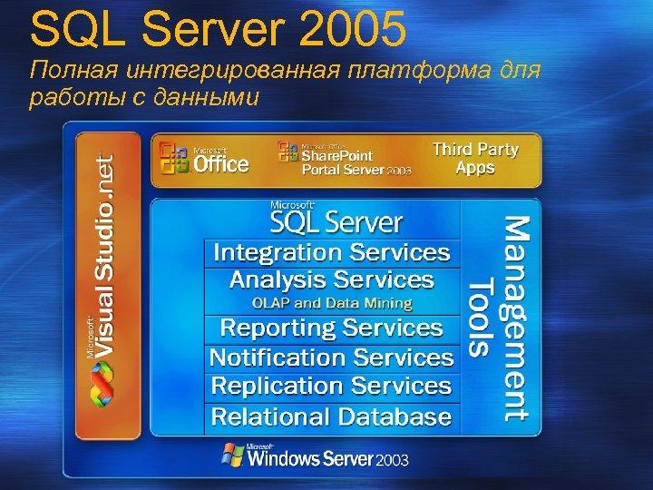 SQL Server 2005 Полная интегрированная платформа для работы с данными