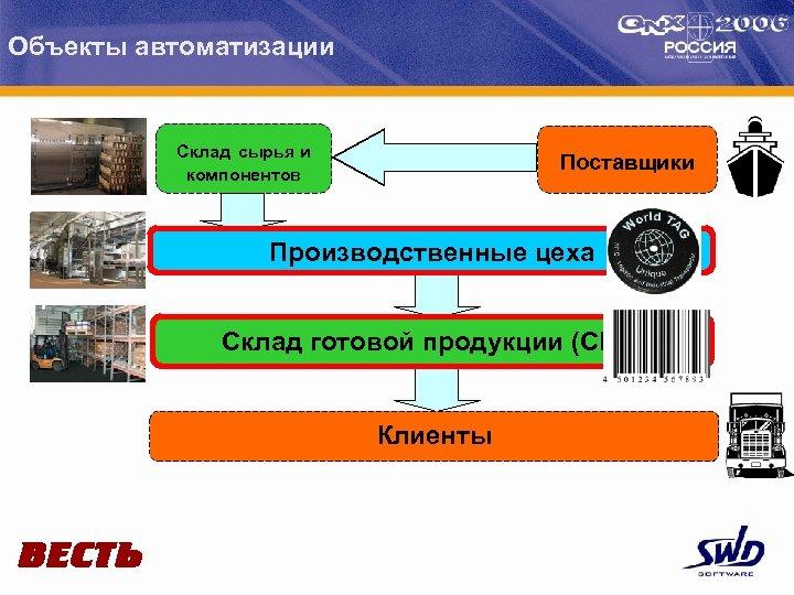 Объекты автоматизации Склад сырья и компонентов Поставщики Производственные цеха Склад готовой продукции (СГП) Клиенты