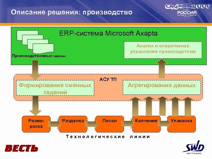 Описание решения: производство ERP-система Microsoft Axapta Анализ и оперативное управление производством Производственные заказы Формирование