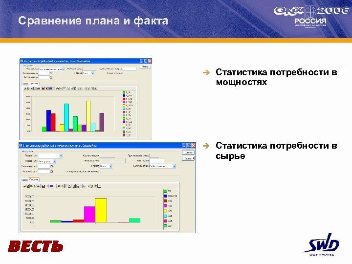 Сравнение плана и факта è Статистика потребности в мощностях è Статистика потребности в сырье