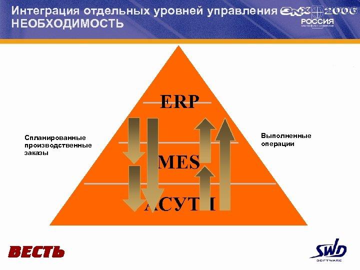 Интеграция отдельных уровней управления НЕОБХОДИМОСТЬ ERP Спланированные производственные заказы Выполненные операции MES АСУТП